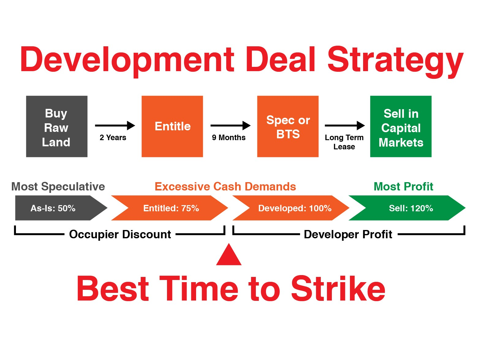 development Deal Strategy