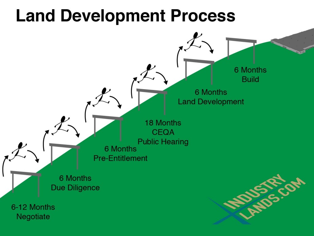 lan develop process