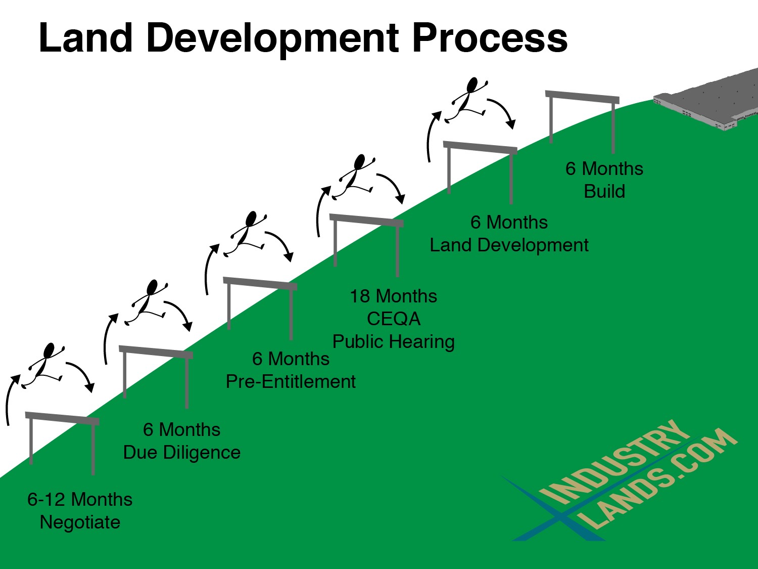 Land Development Steps : Land development process