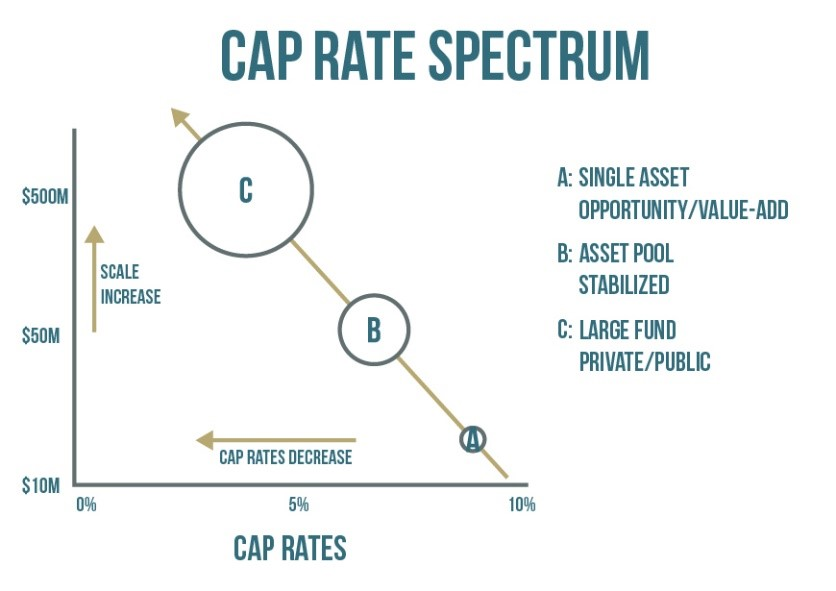 Cap Rate Investment Spectrum Graph