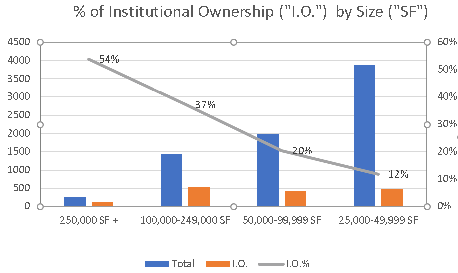 percent of institutional ownership