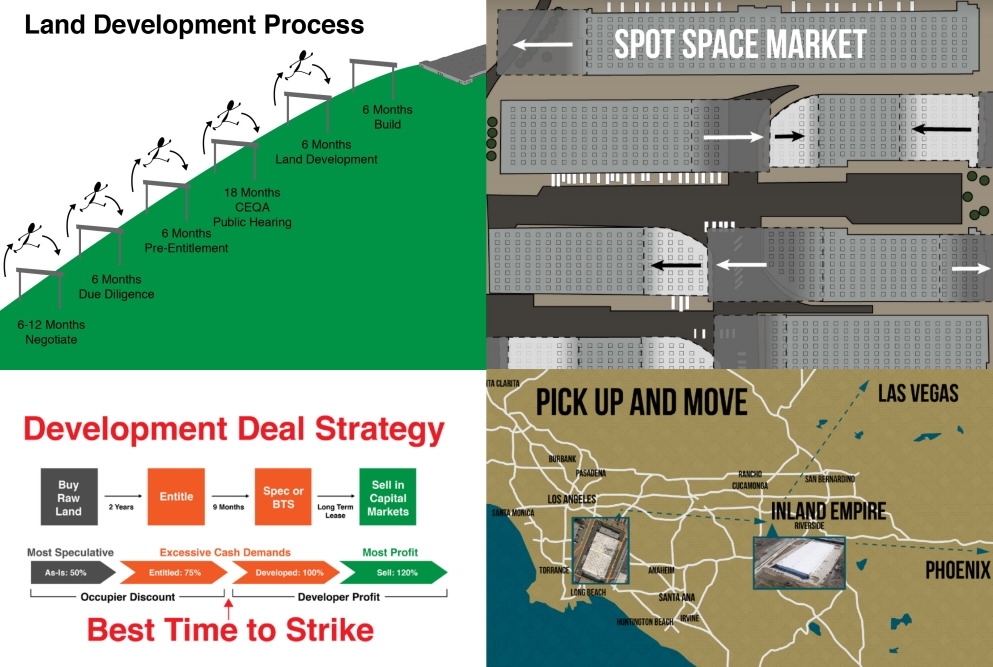4 in One Industrial Real Estate Strategy