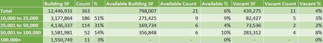 Table showing Availability and Vacancy Stats for Gardena (specifically the 90248 and 90061 zip codes)